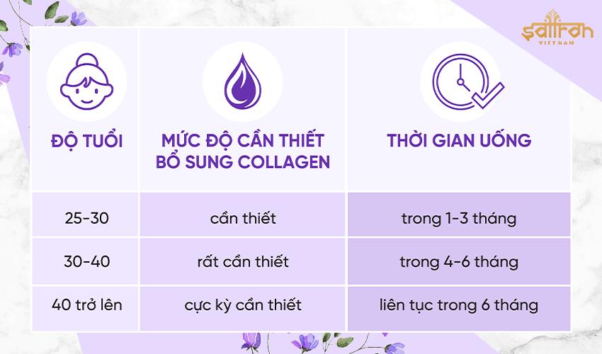 Nên uống collagen trong bao lâu?